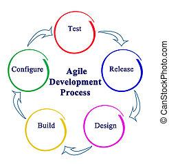 ágil, proceso, desarrollo