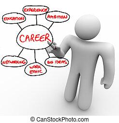 ética, fundación, el contornear, trabajo, bloques, edificio, marcador, exitoso, grande, escribe, experiencia, -, ideas, establecimiento de una red, educación, carrera, tabla, ambición, rojo, hombre
