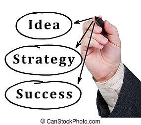 éxito, idea, estrategia, escrito, vidrio., palabras, marcador