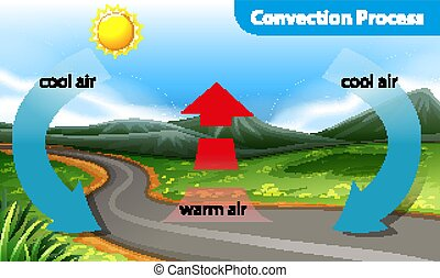 actuación, convection, diagrama, proceso
