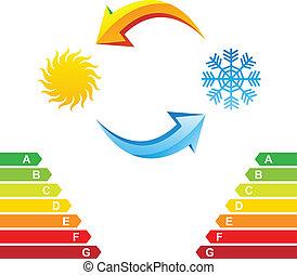 Aire acondicionado y gráfico de la clase de energía