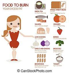 alimento, quemadura, su, grasa, exceso