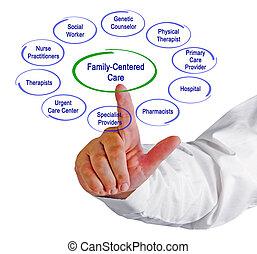 Asistencia médica centrada en la familia