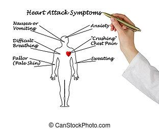 ataque, corazón, síntomas