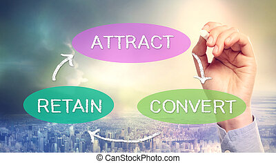 Atracción, retención, concepto de negocio de conversión