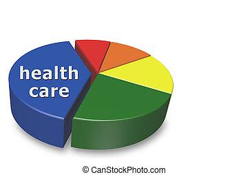 Aumentando el costo de la salud