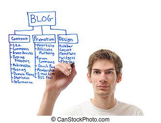blog, planificación