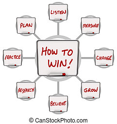 Cómo ganar las tablas de borrar secos instrucciones para el éxito