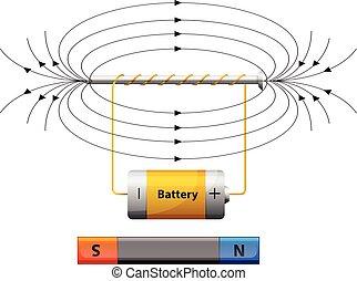 campo magnético, actuación, batería, diagrama
