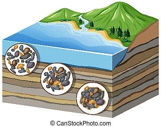 cementation, capas, actuación, proceso, compaction, diagrama
