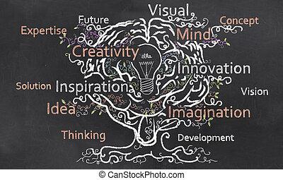 cerebro, creatividad, grows