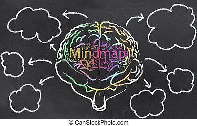 cerebro, nubes, mindmap, vacío