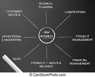 Chalkboard, nuevo diagrama de negocios