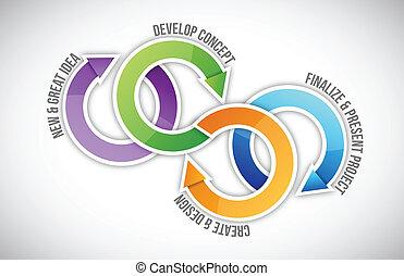 Ciclo de pasos del proyecto