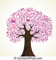 Clástico de cáncer de pecho