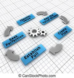 cliente, focos, creación, práctica, inclinación, valor, producción, disminuir, fin, desperdicio