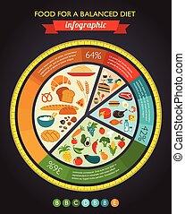 Comida saludable infligida, datos y diagrama