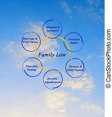 Componentes de la ley familiar