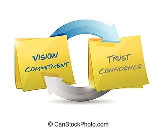 Compromiso de visión, confianza y ciclo de confianza