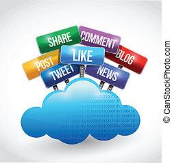Computación de nubes y servicios sociales