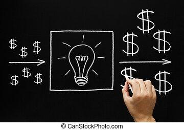 Concepto de inversiones beneficiosos