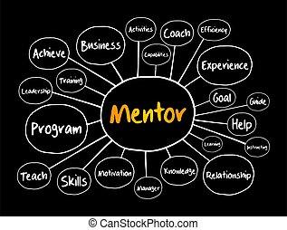 concepto de la corporación mercantil, mentor, mente, mapa