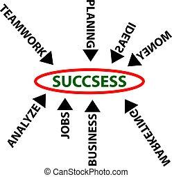 Concepto del éxito