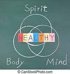 Concepto saludable, espíritu, cuerpo y mente