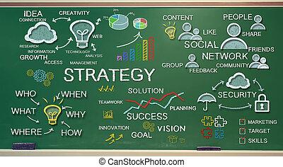 Conceptos de estrategia en pizarra