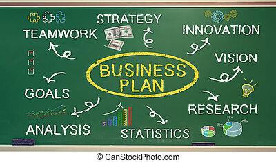 Conceptos de planes de negocios