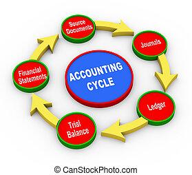 contabilidad, 3d, ciclo
