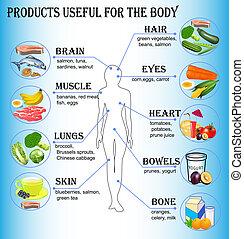 De productos útiles para el cuerpo humano