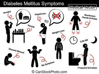 Diabetes Mellitus (DM) Síntomas (Aumenta el hambre y la sed, impotencia, el numerito en manos y pies, herida crónica, pérdida de peso, pérdida de frecuencia urinación (Notom)