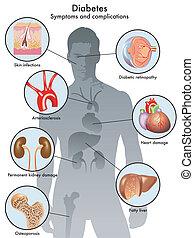 Diabetes (sintomas y complicaciones