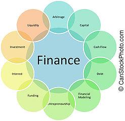 diagrama, componentes, finanzas, empresa / negocio