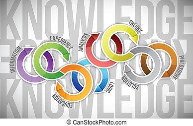 diagrama, concepto, conocimiento