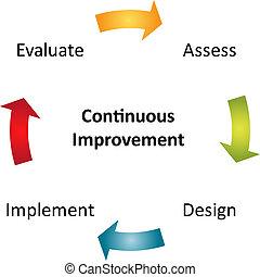 diagrama, continuo, empresa / negocio, mejora