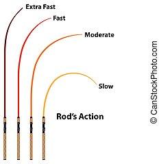 Diagrama de acción de Rod características vector de ilustración de clip-art