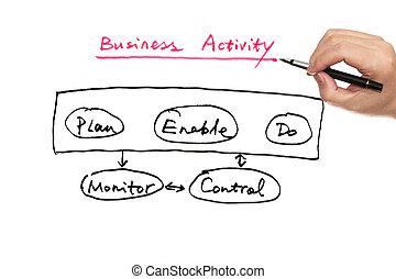Diagrama de actividad de negocios