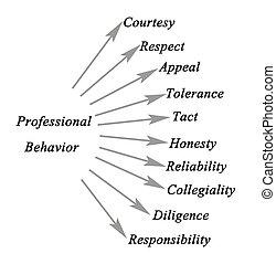 Diagrama de comportamiento profesional
