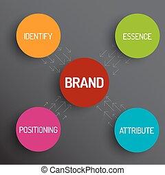 Diagrama de esquematización de concepto de marca
