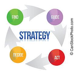 Diagrama de estrategia de marketing