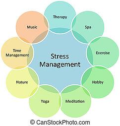 Diagrama de gestión de estrés
