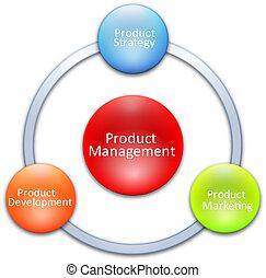 Diagrama de gestión de productos