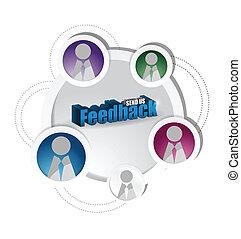 Diagrama de la red de redes sociales y retroalimentación.