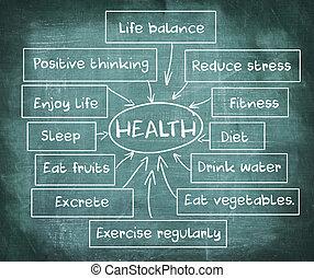 Diagrama de salud en la pizarra
