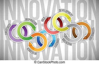 Diagrama del concepto de innovación
