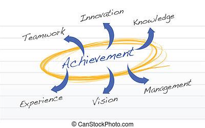 Diagrama del concepto de logro