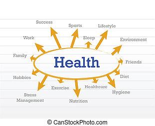 Diagrama del concepto de salud