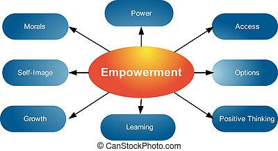 diagrama, empowerment, qualities, empresa / negocio